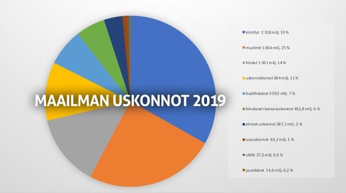 Graafi MaailmanUskonnot 2019sh